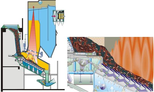 比利时西格斯炉排为台阶式多级炉排,由固定式炉条、滑动式炉条和翻动式炉条的相互结合而成,并且可以各自单独控制。西格斯炉排由相同标准的元件组成,每一元件包括由刚性梁组成的下层机构,每片炉条的铸钢支撑和钢质炉条。每件标准炉排元件有六行炉条,分三种不同炉条按两套布置:固定式、水平滑动式和翻动式。下层机构的低层框架直接支撑固定炉条。全部炉条顶层表面形成一个带21度斜角的炉排倾斜面,全部元件皆按这个方式布置。滑动炉条推动垃圾层向炉排末端运动,而翻动炉条使垃圾变得膨松并充满空气。在炉条下面的燃烧风经过几个冷却鳍片和位于
